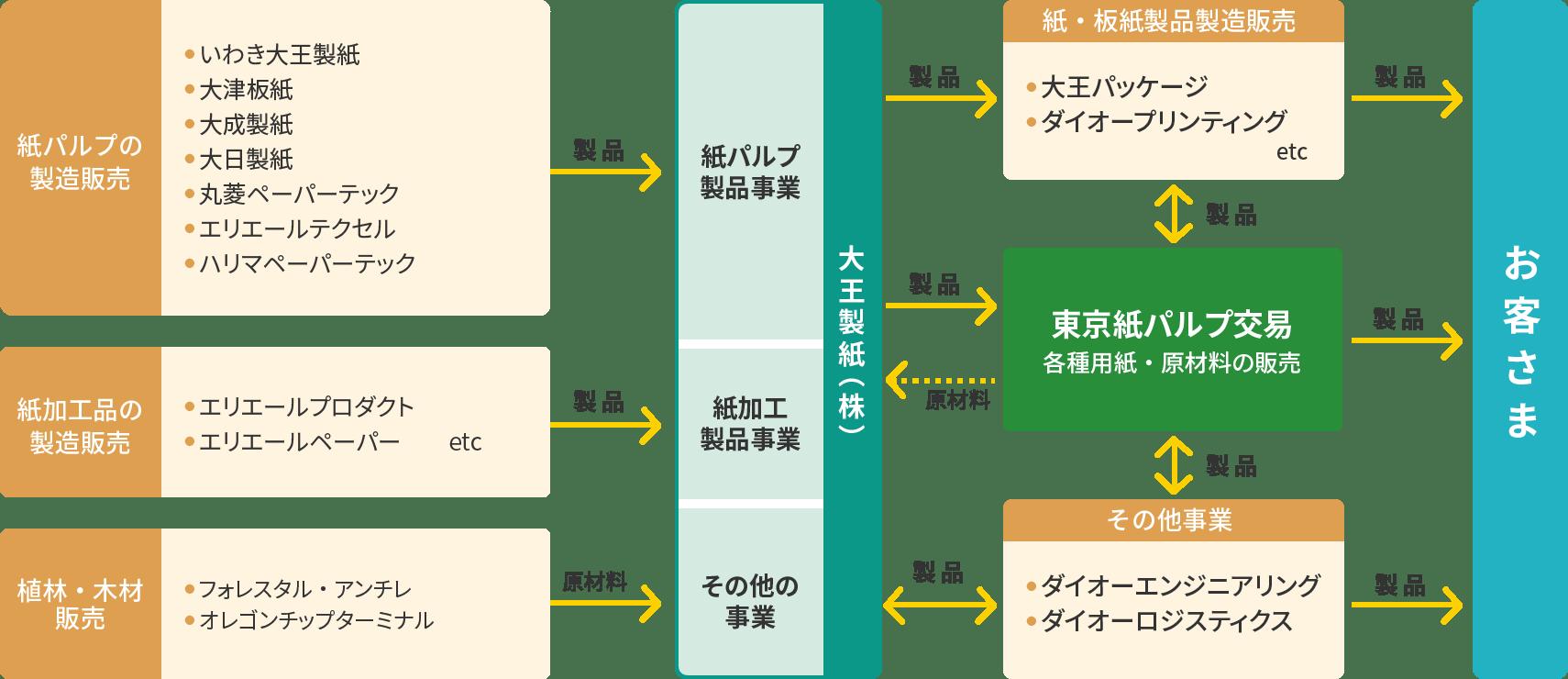 大王製紙グループネットワーク